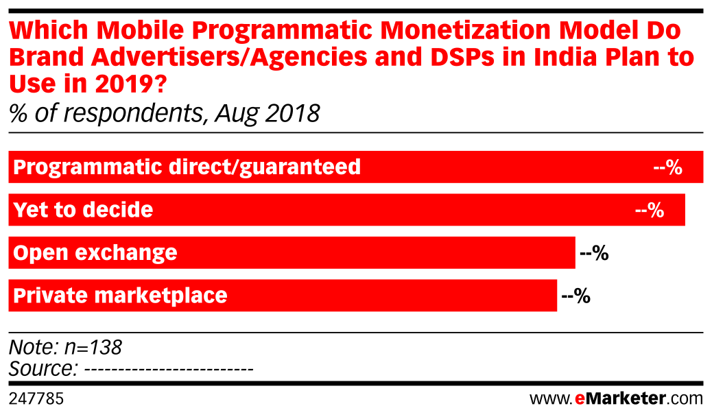Which Mobile Programmatic Monetization Model Do Brand Advertisers/Agencies and DSPs in India Plan to Use in 2019? (% of respondents, Aug 2018)