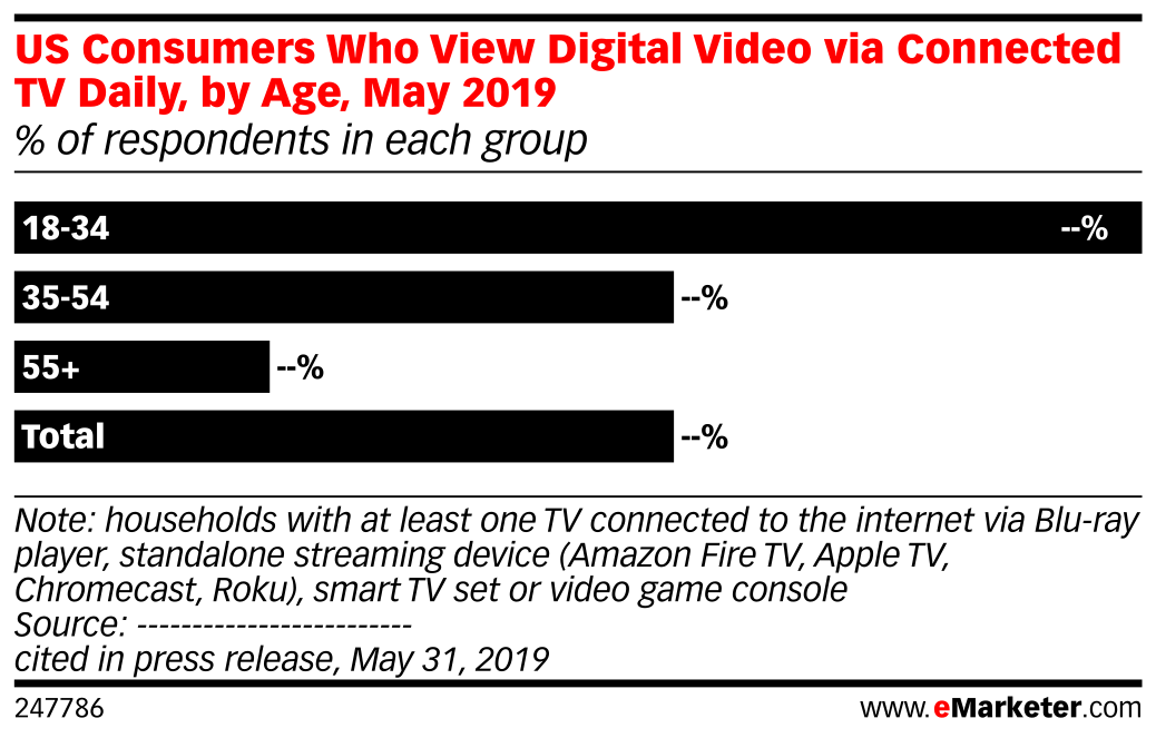 US Consumers Who View Digital Video via Connected TV Daily, by Age, May 2019 (% of respondents in each group)