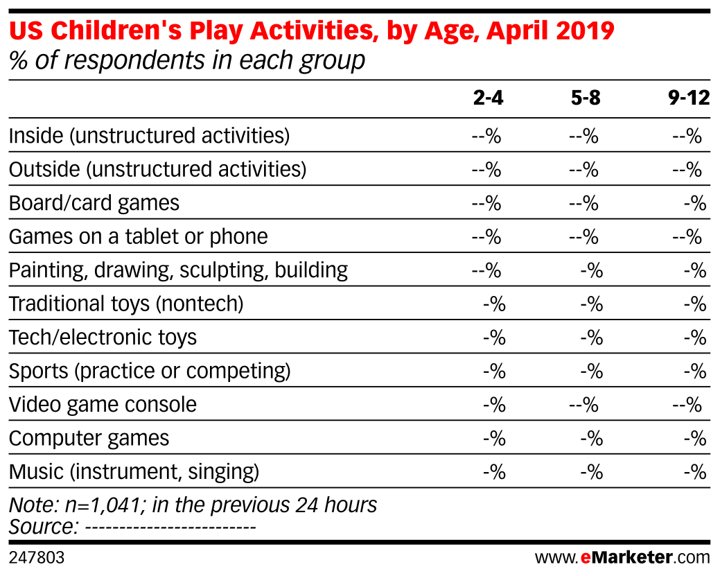 US Children's Play Activities, by Age, April 2019 (% of respondents in each group)