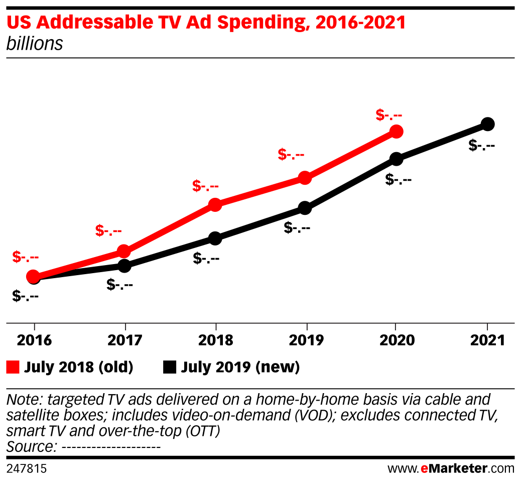 US Addressable TV Ad Spending, 2016-2021 (billions)
