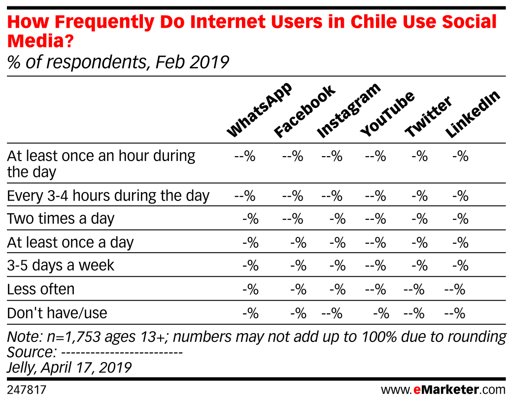 How Frequently Do Internet Users in Chile Use Social Media