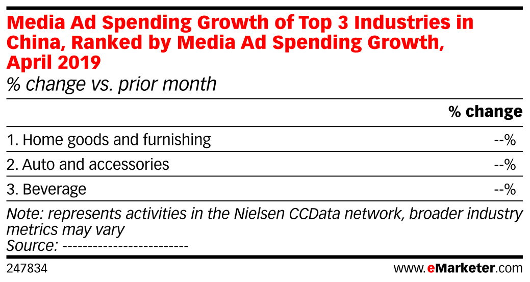 Media Ad Spending Growth of Top 3 Industries in China, Ranked by Media Ad Spending Growth, April 2019 (% change vs. prior month)