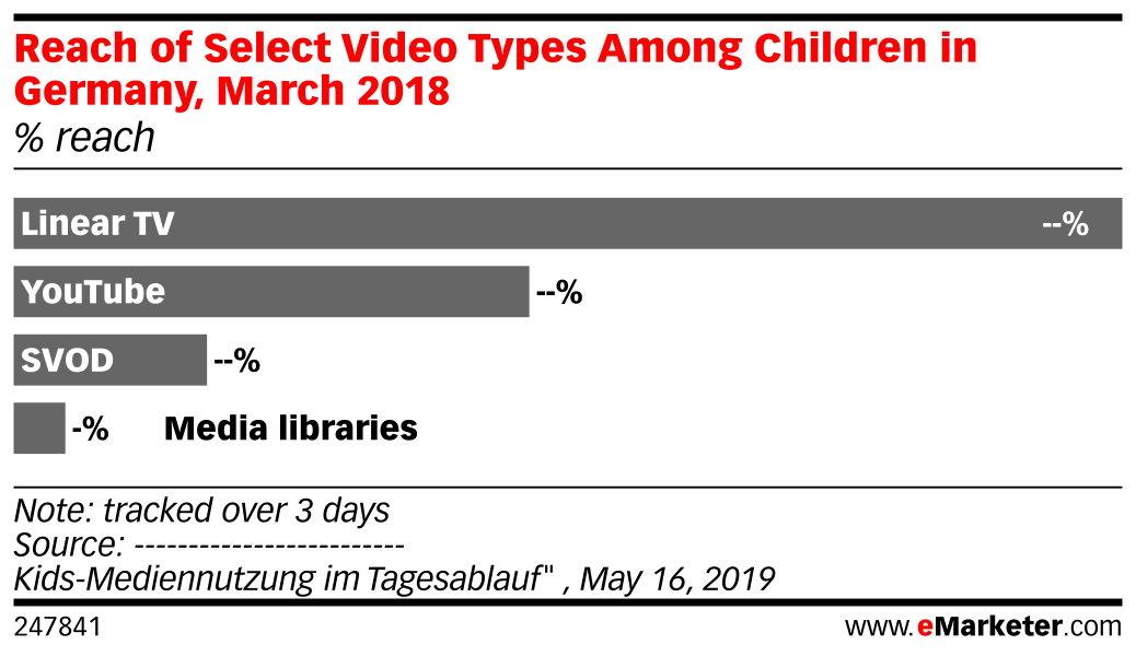 Reach of Select Video Types Among Children in Germany, March 2018 (% reach)