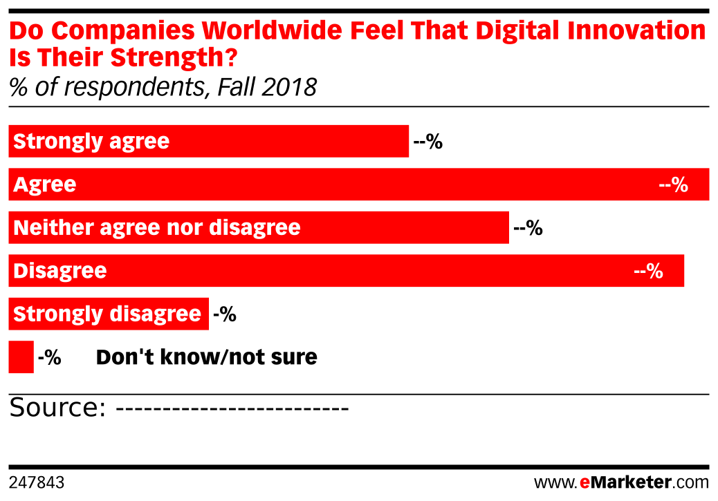 Do Companies Worldwide Feel That Digital Innovation Is Their Strength? (% of respondents, Fall 2018)