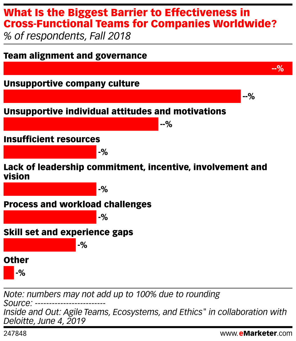 What Is the Biggest Barrier to Effectiveness in Cross-Functional Teams for Companies Worldwide? (% of respondents, Fall 2018)