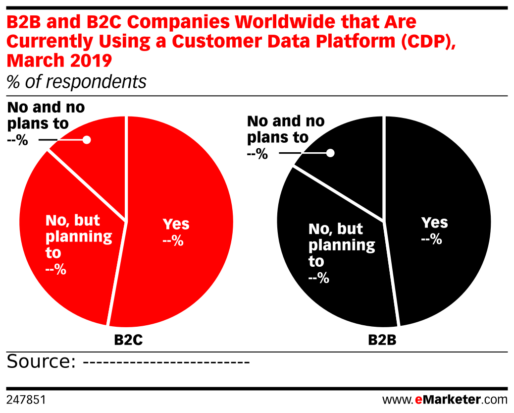 B2B and B2C Companies Worldwide that Are Currently Using a Customer Data Platform (CDP), March 2019 (% of respondents)