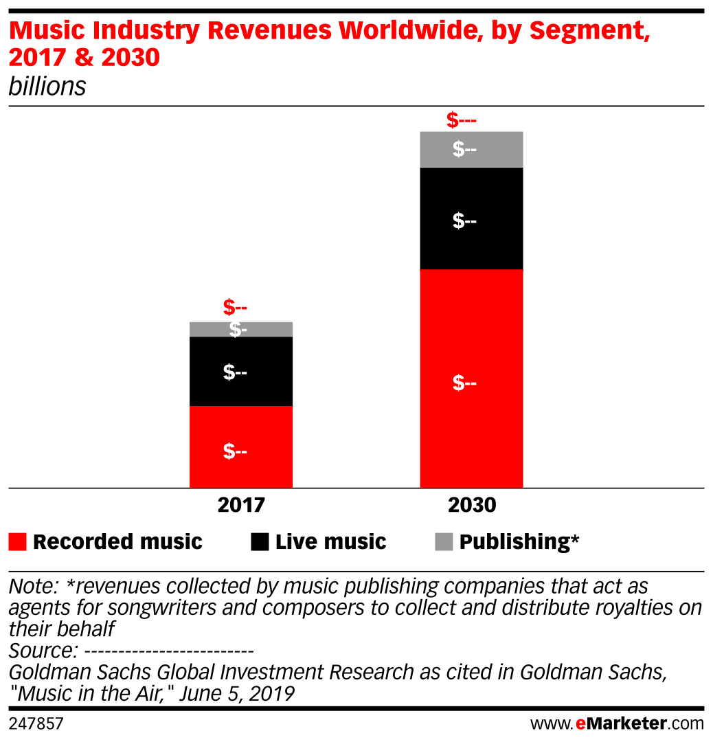 Music Industry Revenues Worldwide, by Segment, 2017 & 2030 (billions)