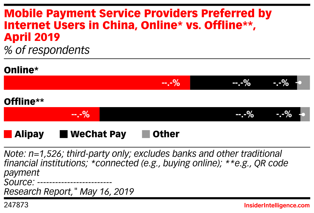 Payment Service Providers Preferred by Mobile Payment Users in China for Mobile Payments, Online* vs. Offline**, April 2019 (% of respondents)