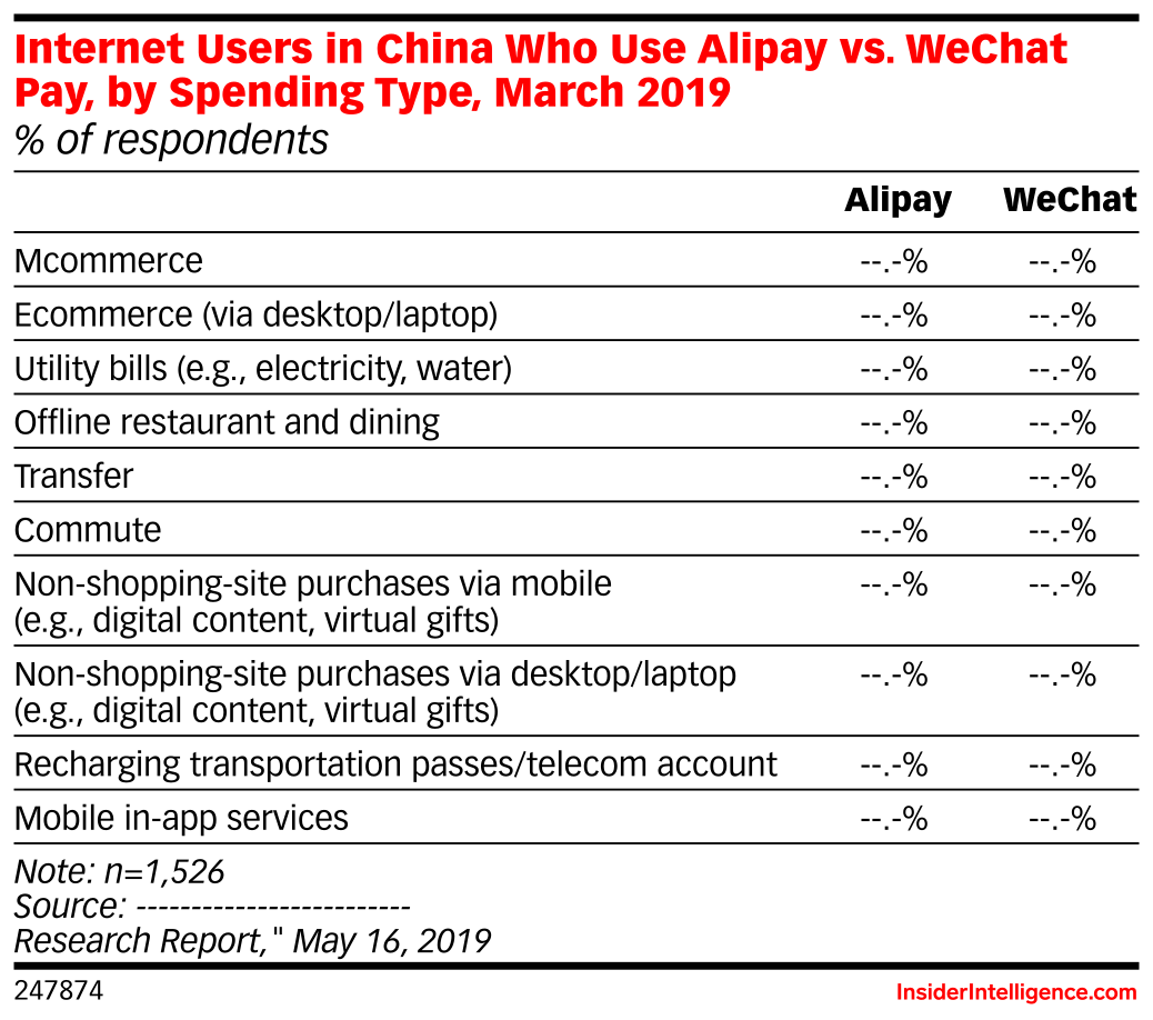 Mobile Payment Users in China Who Prefer Using Alipay vs