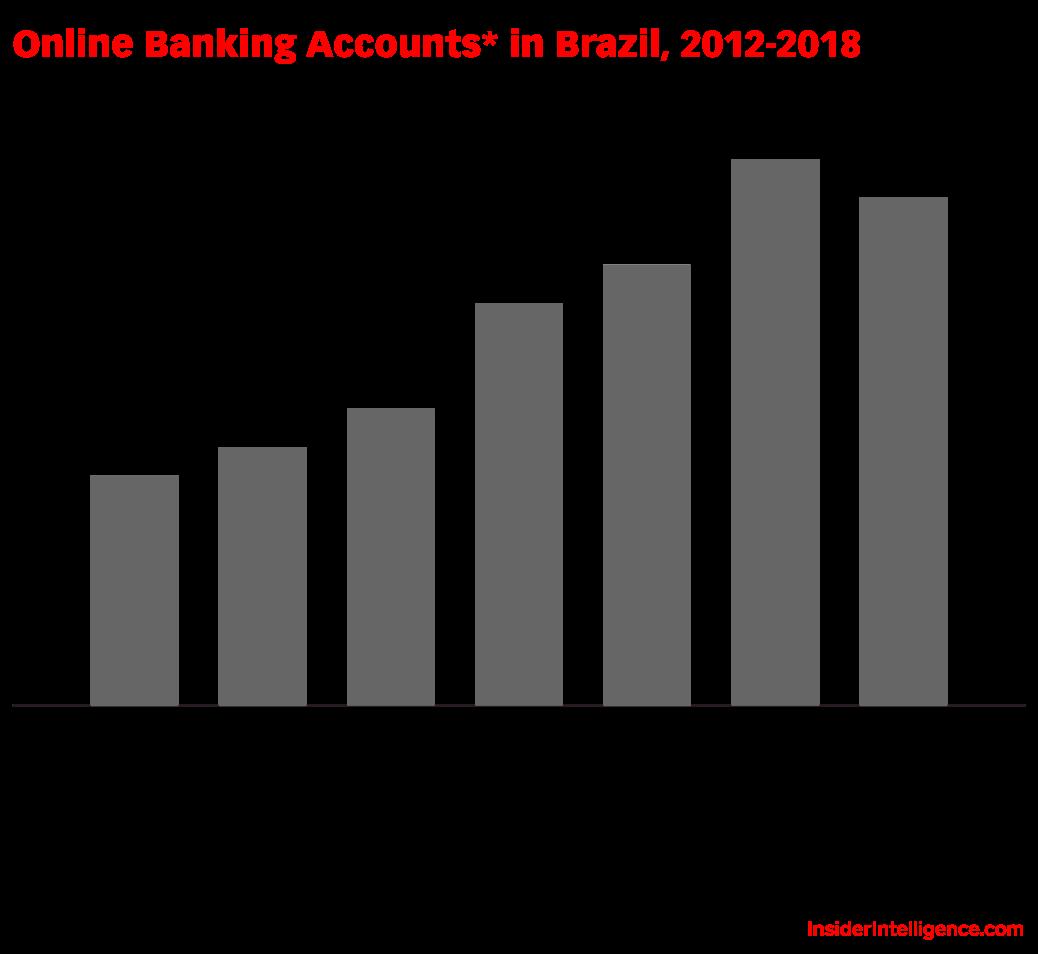 Online Banking Accounts* in Brazil, 2012-2018 (millions)