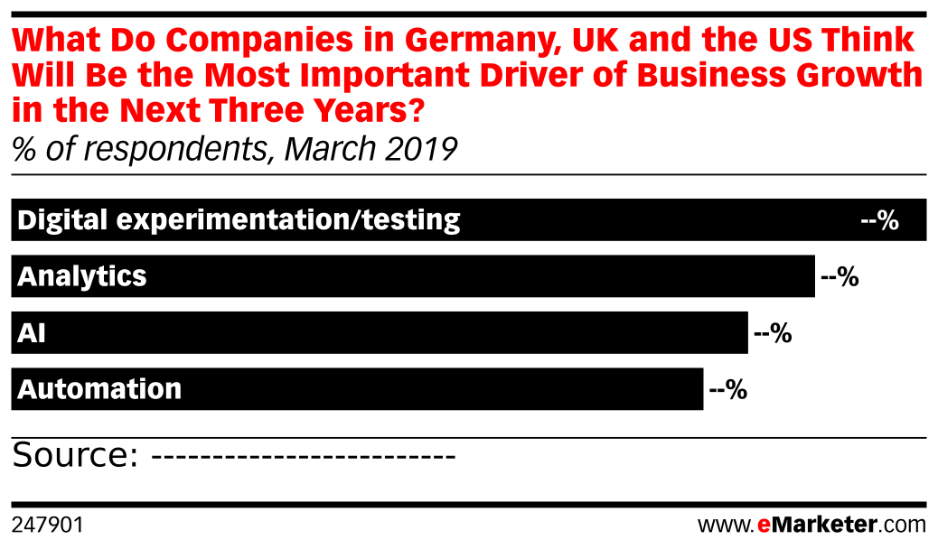 What Do Companies in Germany, UK and the US Think Will Be the Most Important Driver of Business Growth in the Next Three Years? (% of respondents, March 2019)