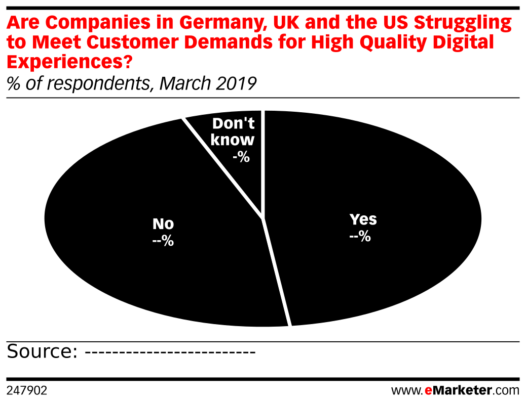 Are Companies in Germany, UK and the US Struggling to Meet Customer Demands for High Quality Digital Experiences? (% of respondents, March 2019)