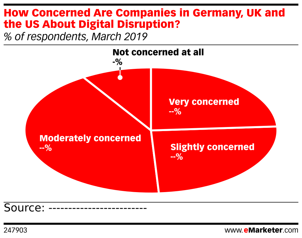 How Concerned Are Companies in Germany, UK and the US About Digital Disruption? (% of respondents, March 2019)