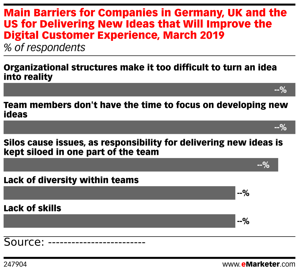 Main Barriers for Companies in Germany, UK and the US for Delivering New Ideas that Will Improve the Digital Customer Experience, March 2019 (% of respondents)