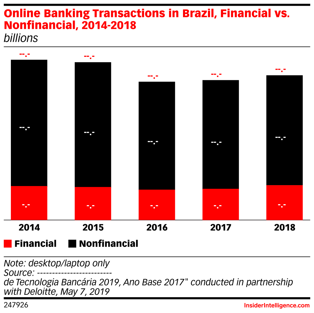 Online Banking Transactions in Brazil, Financial vs. Nonfinancial, 2014-2018 (billions)