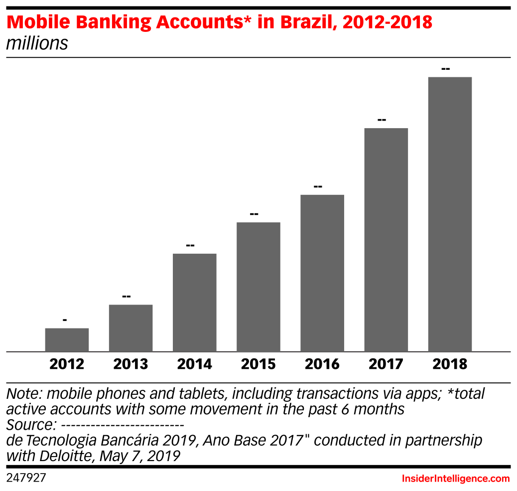 Mobile Banking Accounts* in Brazil, 2012-2018 (millions)