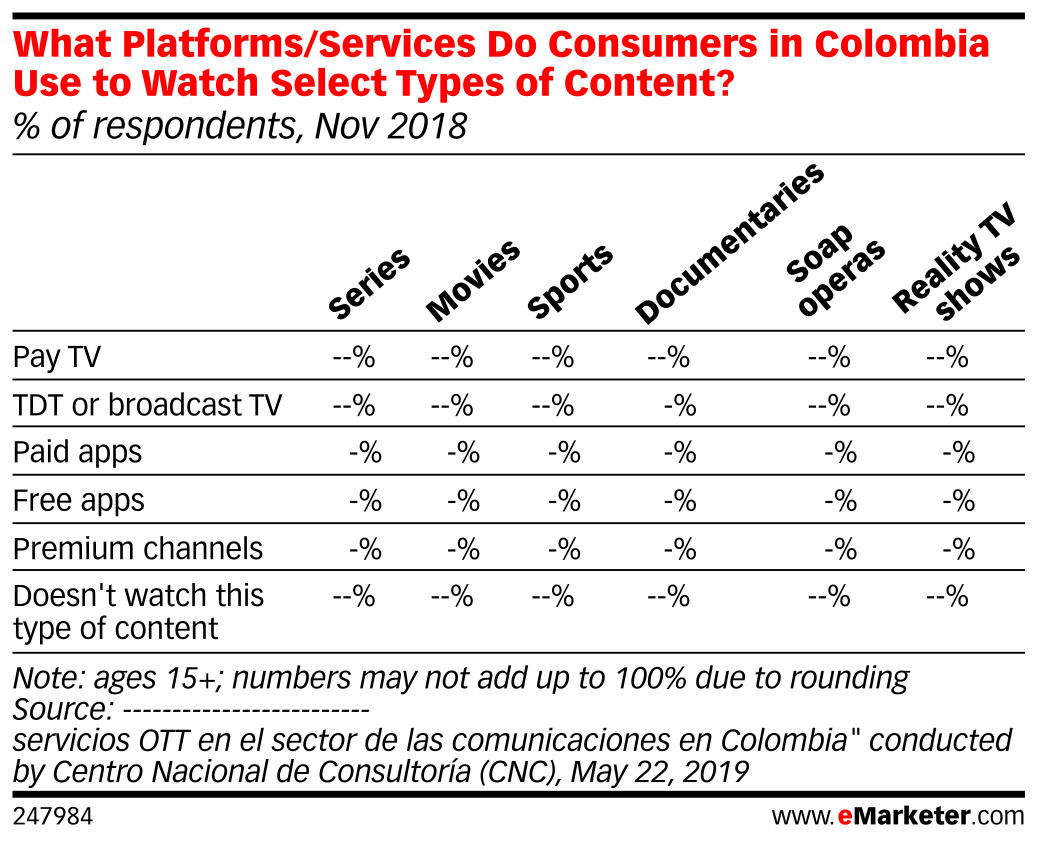 What Platforms/Services Do Consumers in Colombia Use to Watch Select Types of Content? (% of respondents, Nov 2018)