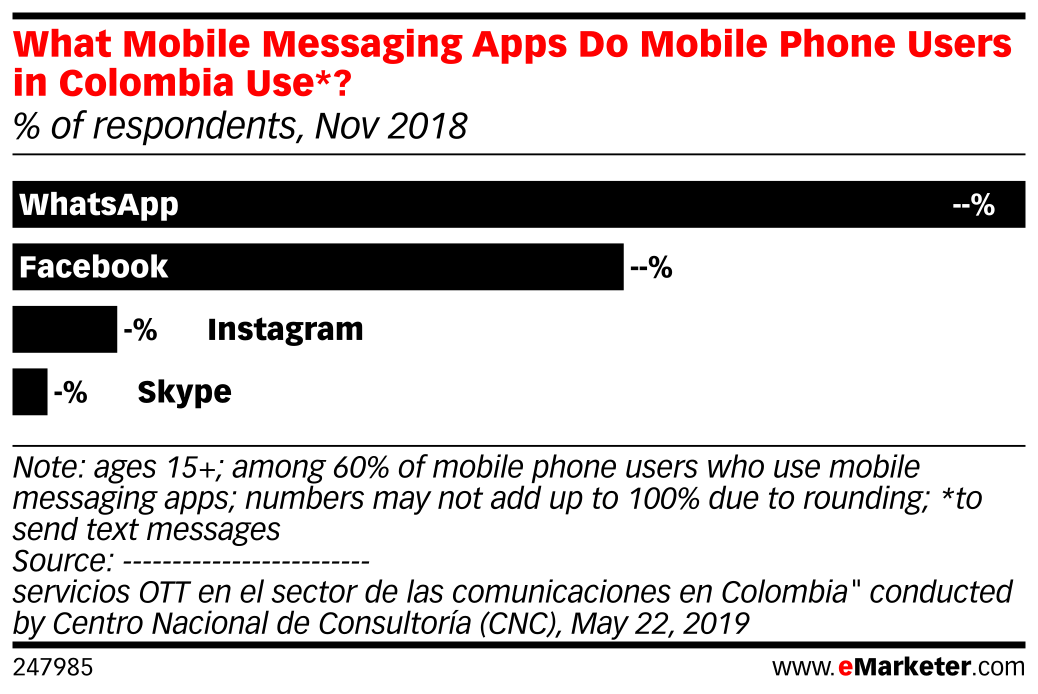 What Mobile Messaging Apps Do Mobile Phone Users in Colombia Use*? (% of respondents, Nov 2018)