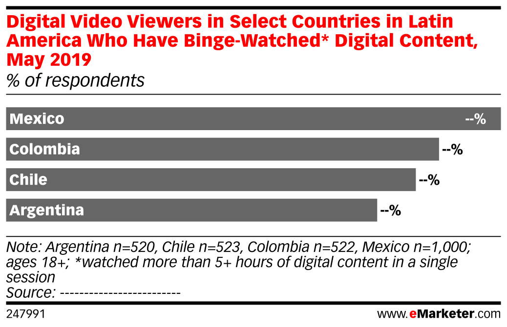 Digital Video Viewers in Select Countries in Latin America Who Have Binge-Watched* Digital Content, May 2019 (% of respondents)