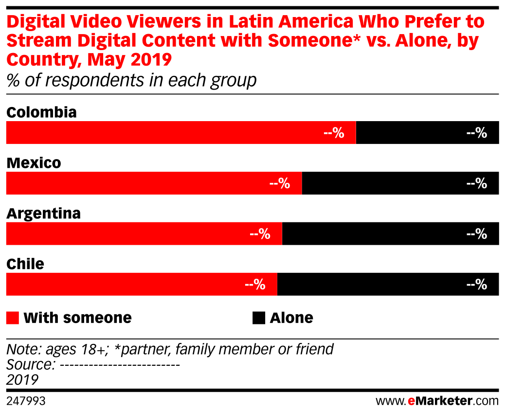 Digital Video Viewers in Latin America Who Prefer to Stream Digital Content with Someone* vs. Alone, by Country, May 2019 (% of respondents in each group)