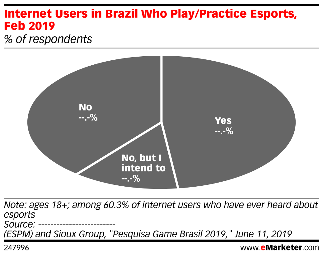 Internet Users in Brazil Who Play/Practice Esports, Feb 2019 (% of respondents)