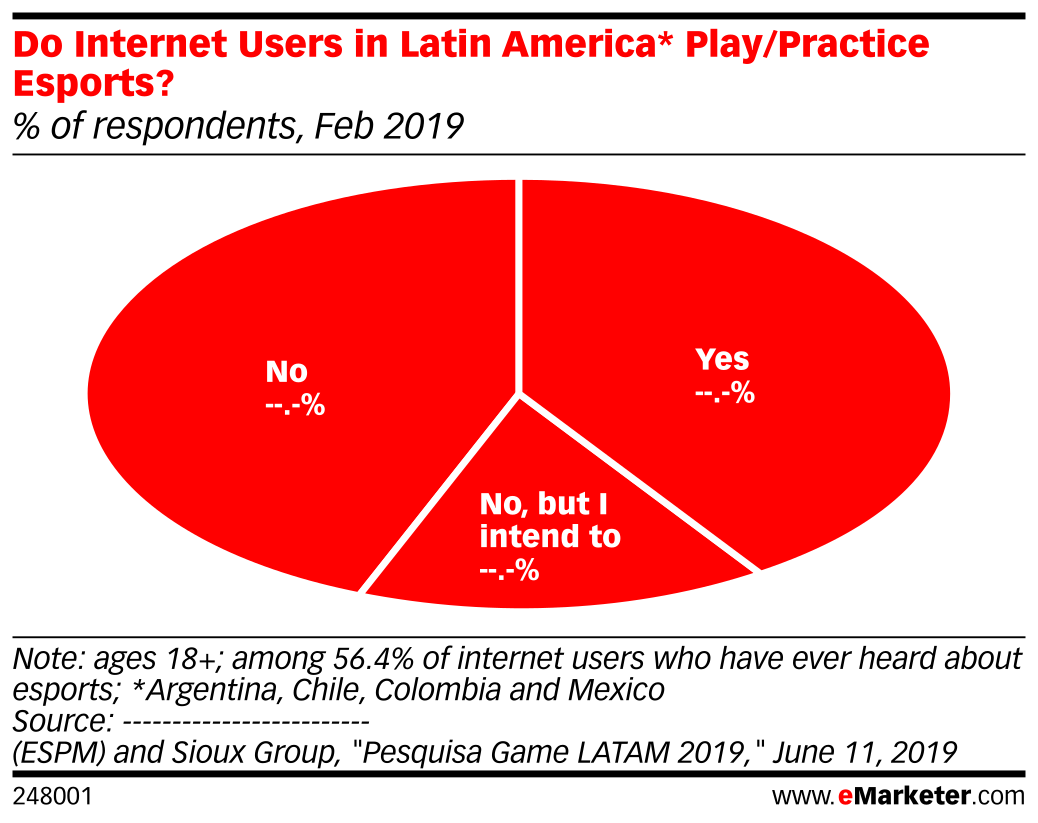 Do Internet Users in Latin America* Play/Practice Esports? (% of respondents, Feb 2019)