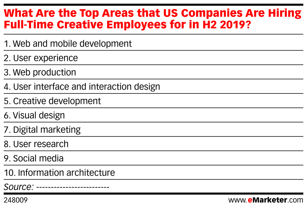 What Are the Top Areas that US Companies Are Hiring Full-Time Creative Employees for in H2 2019?