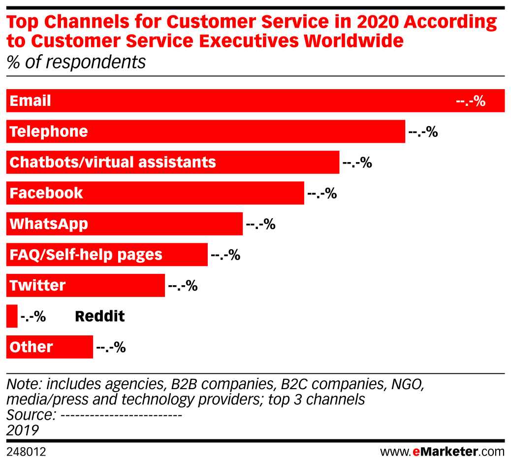 Top Channels for Customer Service in 2020 According to Customer Service Executives Worldwide (% of respondents)