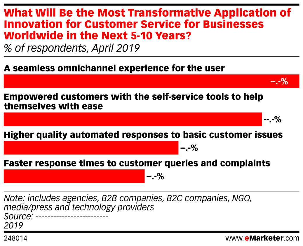 What Will Be the Most Transformative Application of Innovation for Customer Service for Businesses Worldwide in the Next 5-10 Years? (% of respondents, April 2019)