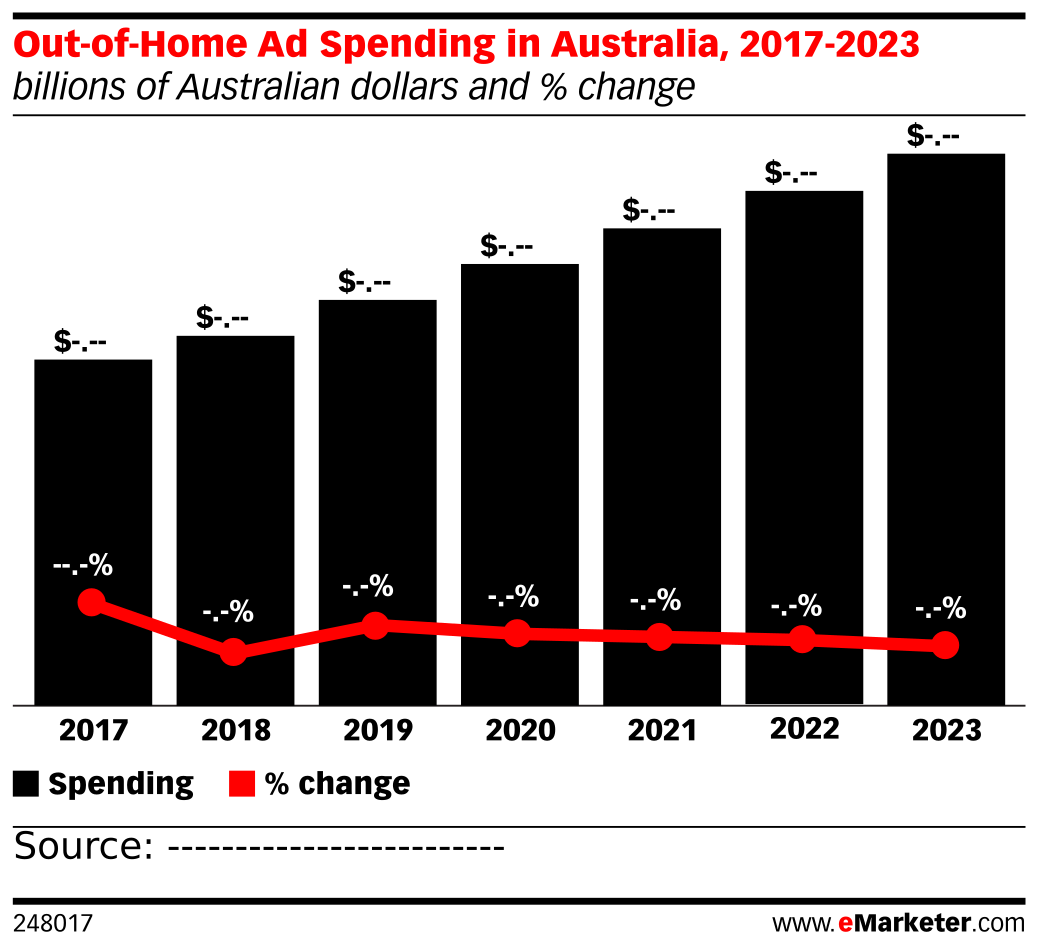 Out-of-Home Ad Spending in Australia, 2017-2023 (billions of Australian dollars and % change)
