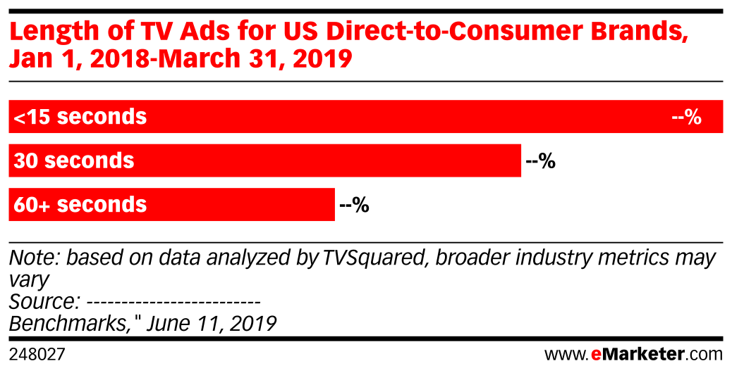 Length of TV Ads for US Direct-to-Consumer Brands, Jan 1, 2018-March 31, 2019