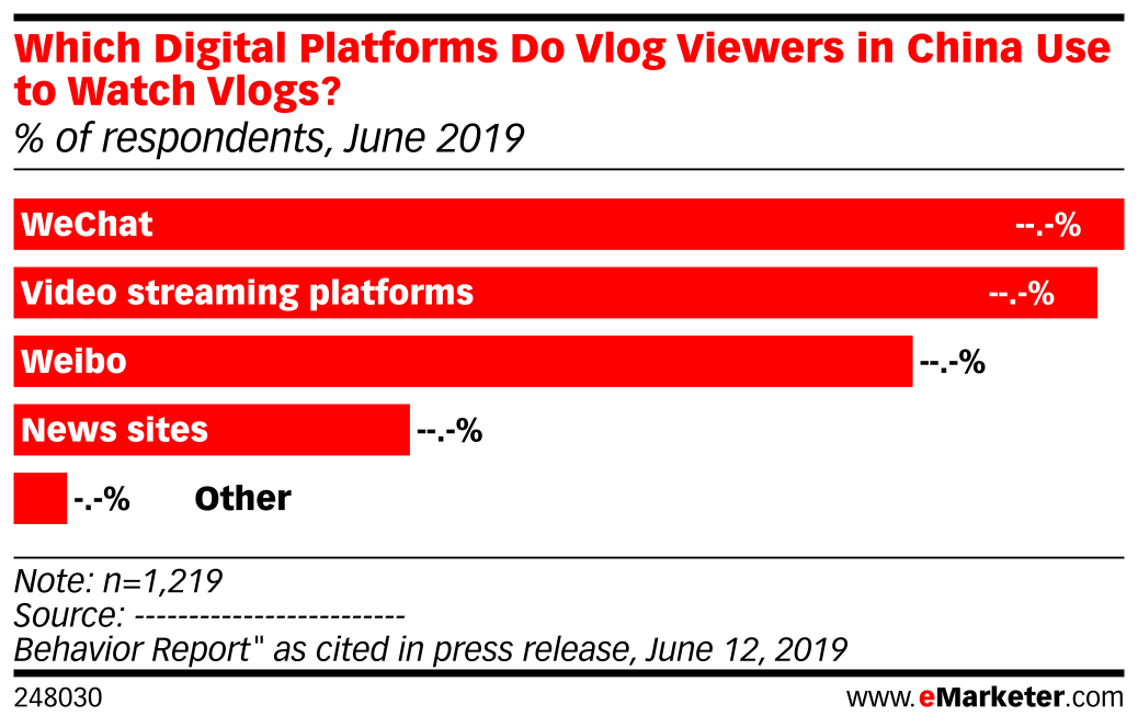 Which Digital Platforms Do Vlog Viewers in China Use to Watch Vlogs? (% of respondents, June 2019)