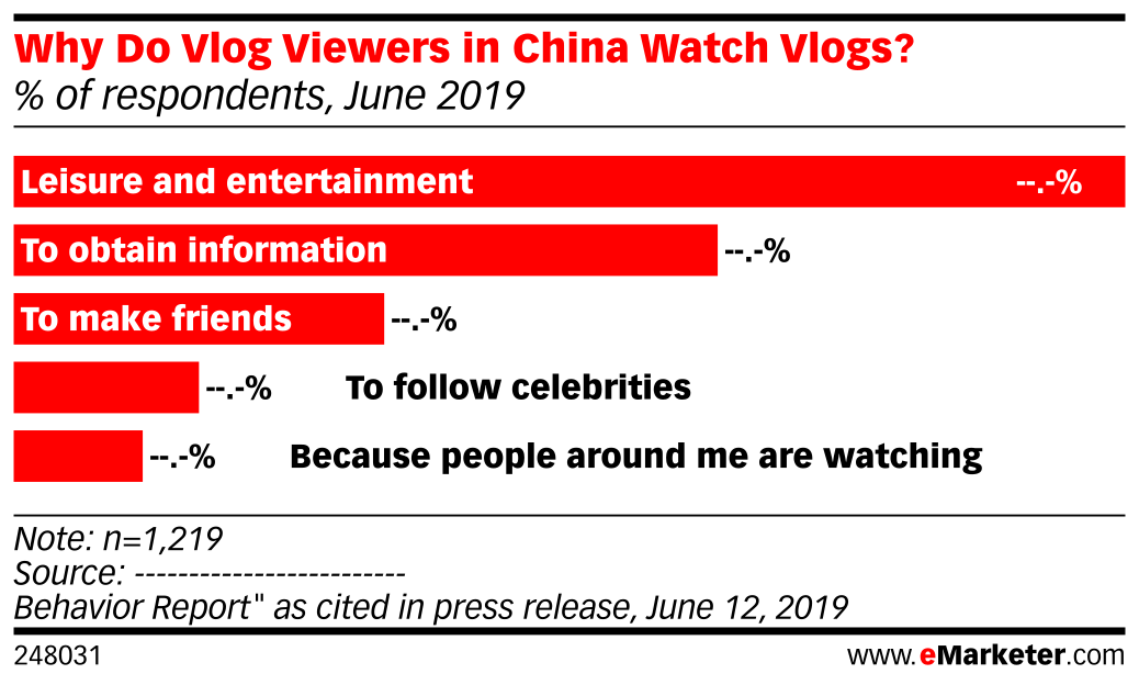 Why Do Vlog Viewers in China Watch Vlogs? (% of respondents, June 2019)
