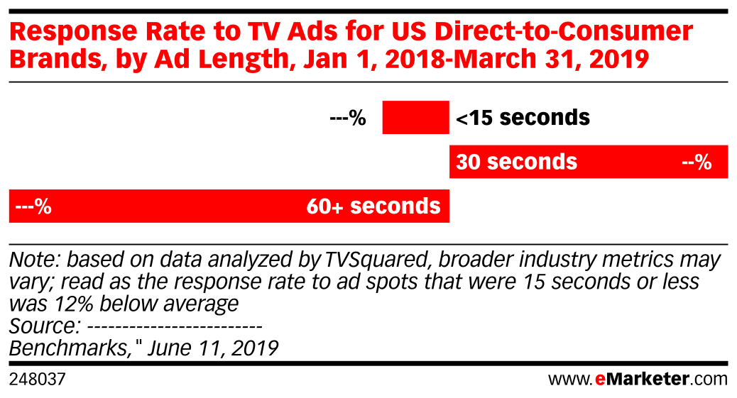 Response Rate to TV Ads for US Direct-to-Consumer Brands, by Ad Length, Jan 1, 2018-March 31, 2019