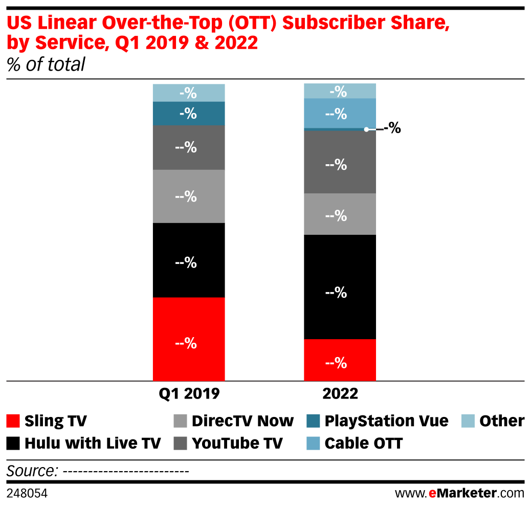 US Linear Over-the-Top (OTT) Subscriber Share, by Service, Q1 2019 & 2022 (% of total)