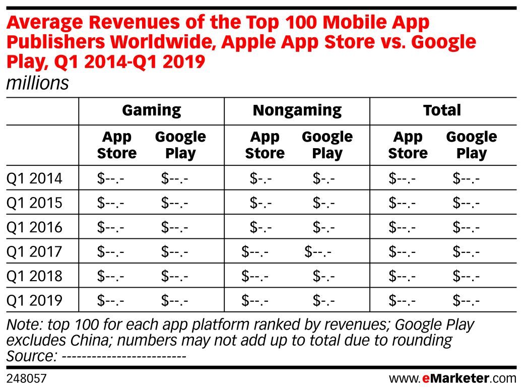 Average Revenues of the Top 100 Mobile App Publishers Worldwide, Apple App Store vs. Google Play, Q1 2014-Q1 2019 (millions)