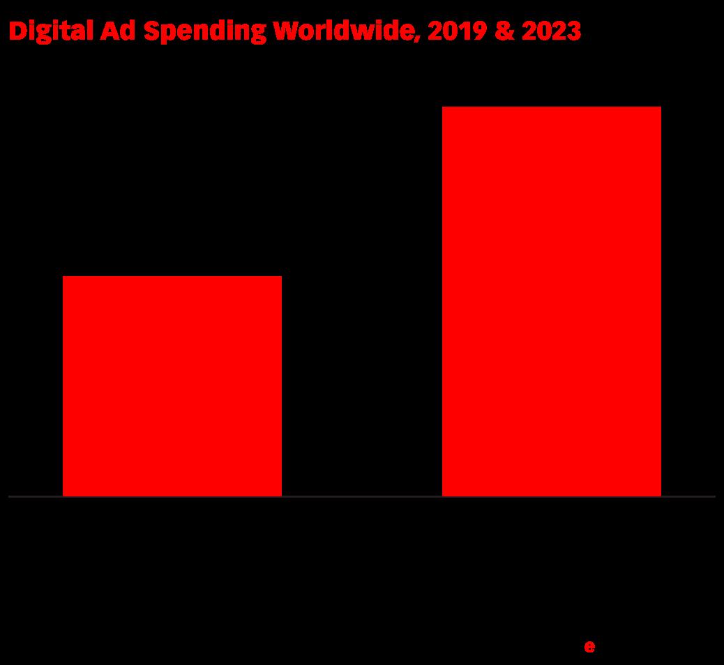Digital Ad Spending Worldwide, 2019 & 2023 (billions)