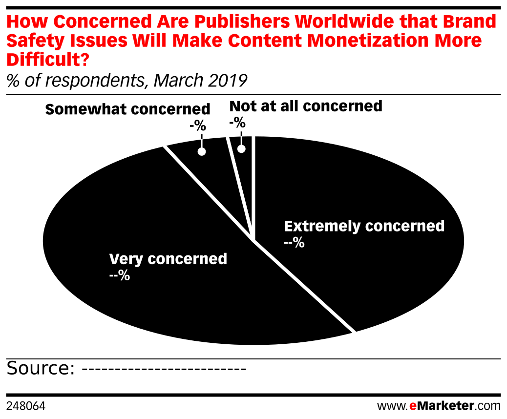 How Concerned Are Publishers Worldwide that Brand Safety Issues Will Make Content Monetization More Difficult? (% of respondents, March 2019)