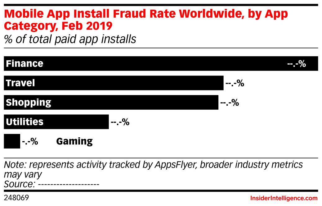 Mobile App Install Fraud Rate Worldwide, by App Category, Feb 2019 (% of total paid app installs)
