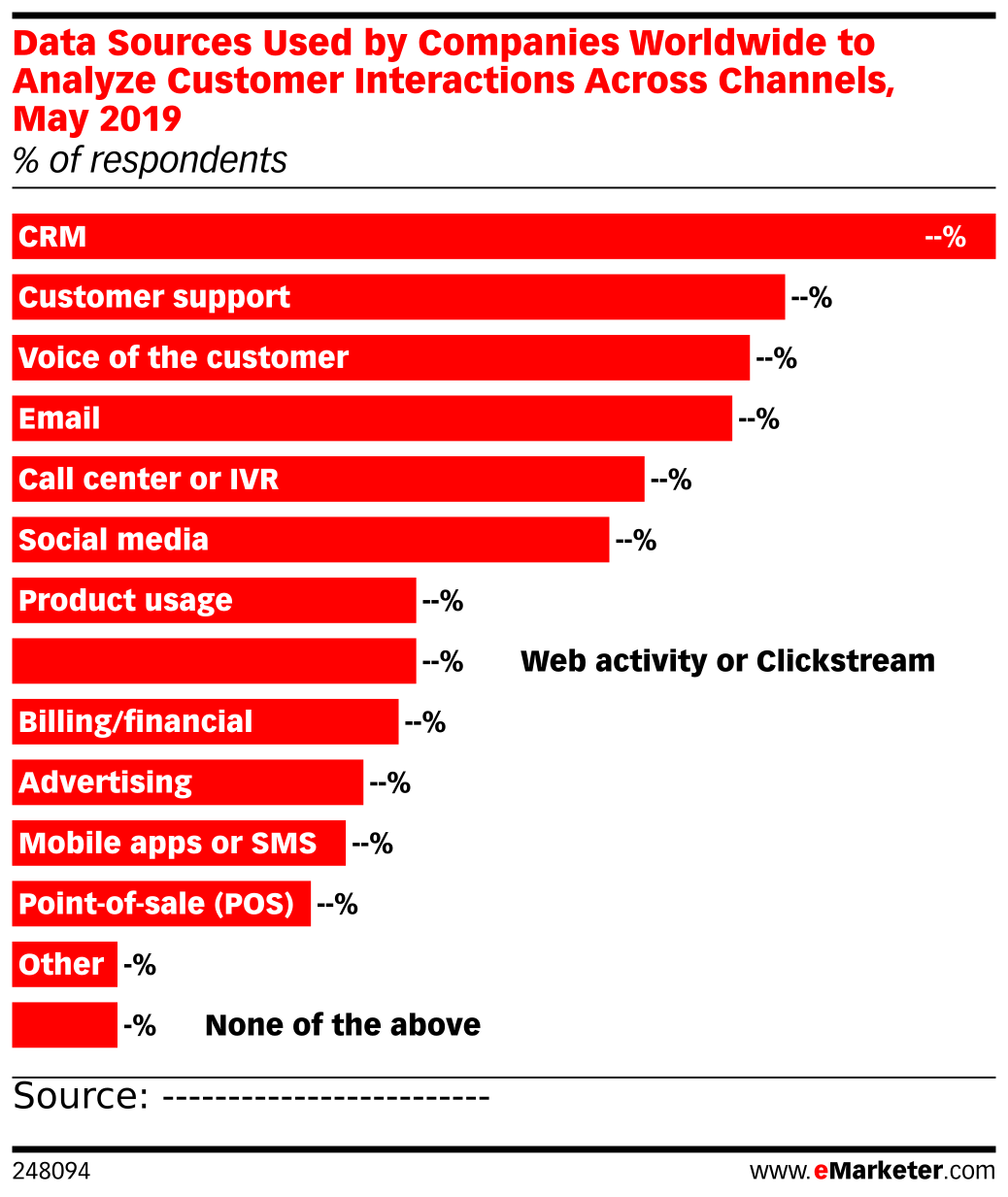 Data Sources Used by Companies Worldwide to Analyze Customer Interactions Across Channels, May 2019 (% of respondents)