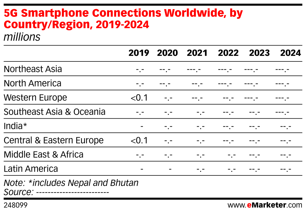 5G Smartphone Connections Worldwide, by Country/Region, 2019-2024 (millions)