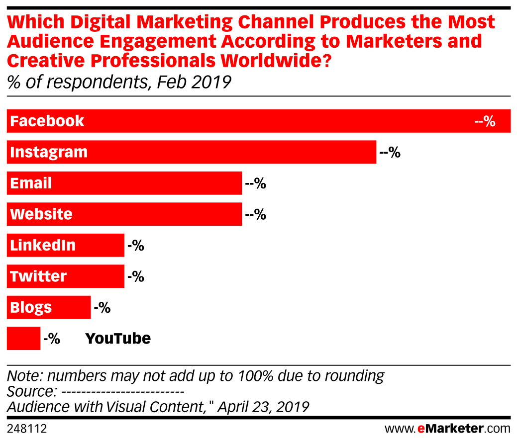 Which Digital Marketing Channel Produces the Most Audience Engagement According to Marketers and Creative Professionals Worldwide? (% of respondents, Feb 2019)