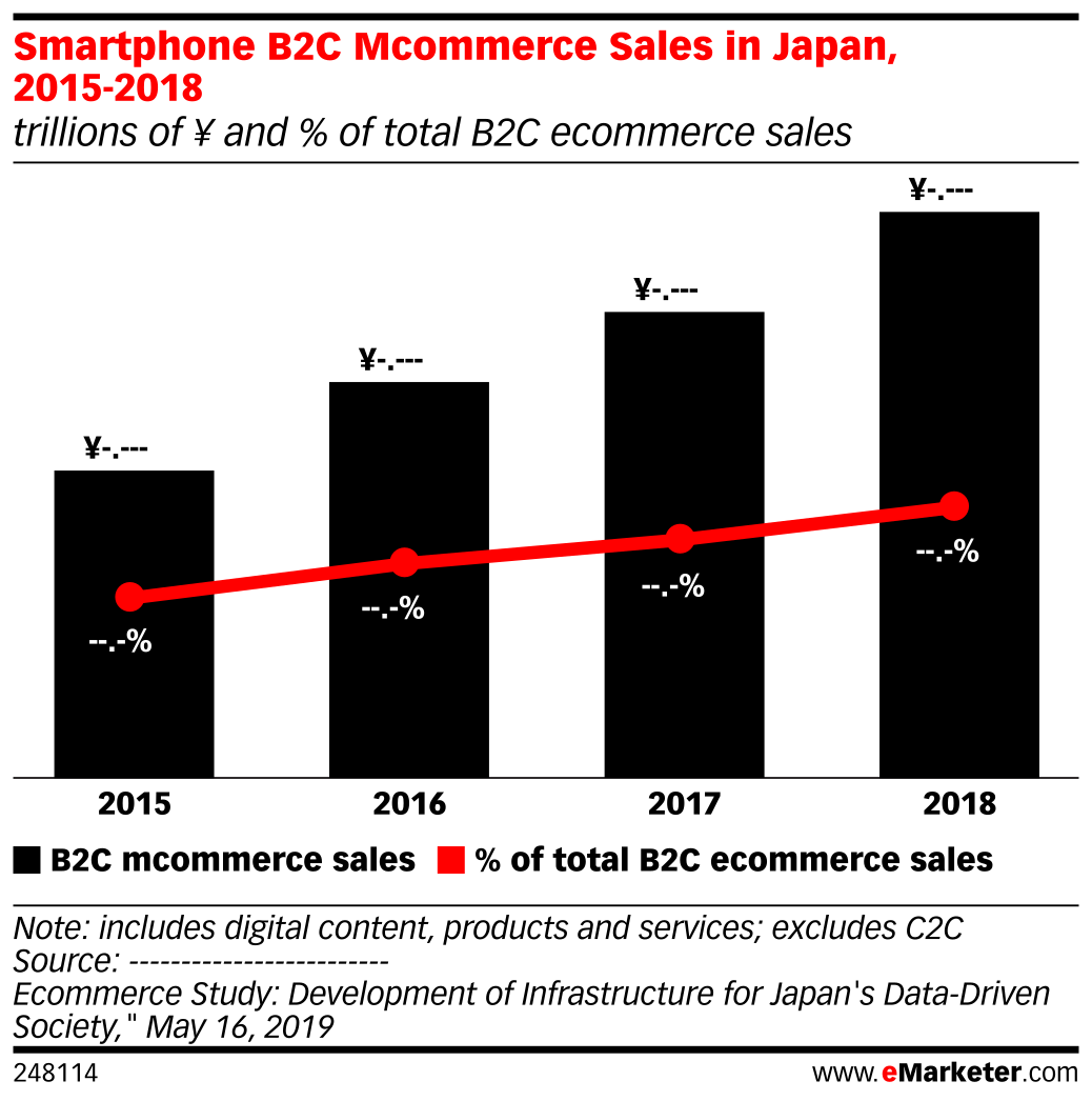 Smartphone B2C Mcommerce Sales in Japan, 2015-2018 (trillions of ¥ and % of total B2C ecommerce sales)