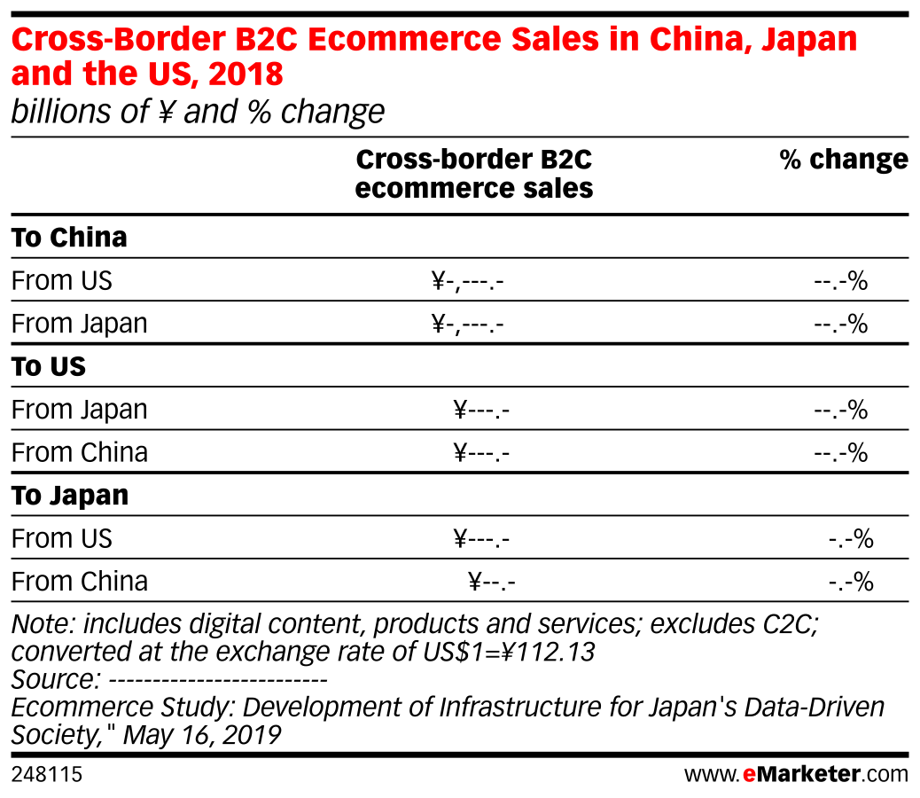 Cross-Border B2C Ecommerce Sales in China, Japan and the US, 2018 (billions of ¥ and % change)