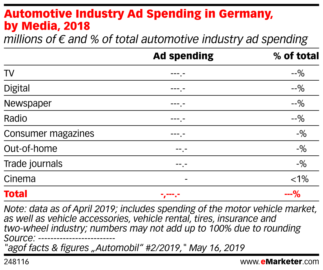 Automotive Industry Ad Spending in Germany, by Media, 2018 (millions of € and % of total automotive industry ad spending)