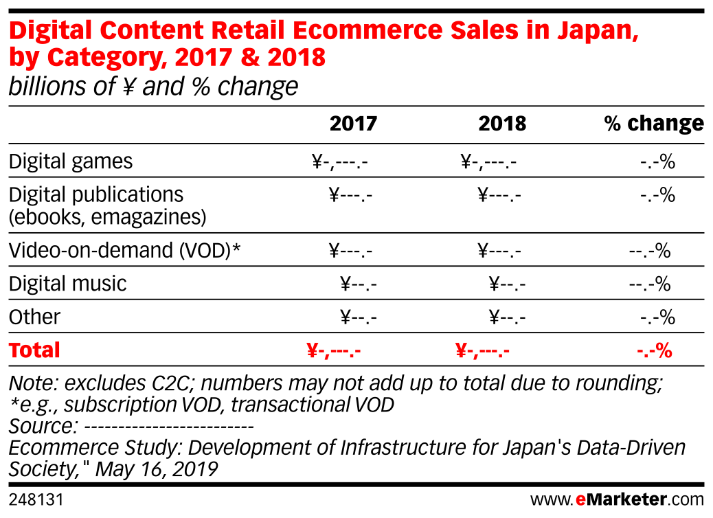 Digital Content Retail Ecommerce Sales in Japan, by Category, 2017 & 2018 (billions of ¥ and % change)