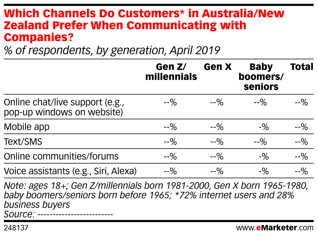 Which Channels Do Customers* in Australia/New Zealand Prefer When Communicating with Companies? (% of respondents, by generation, April 2019)
