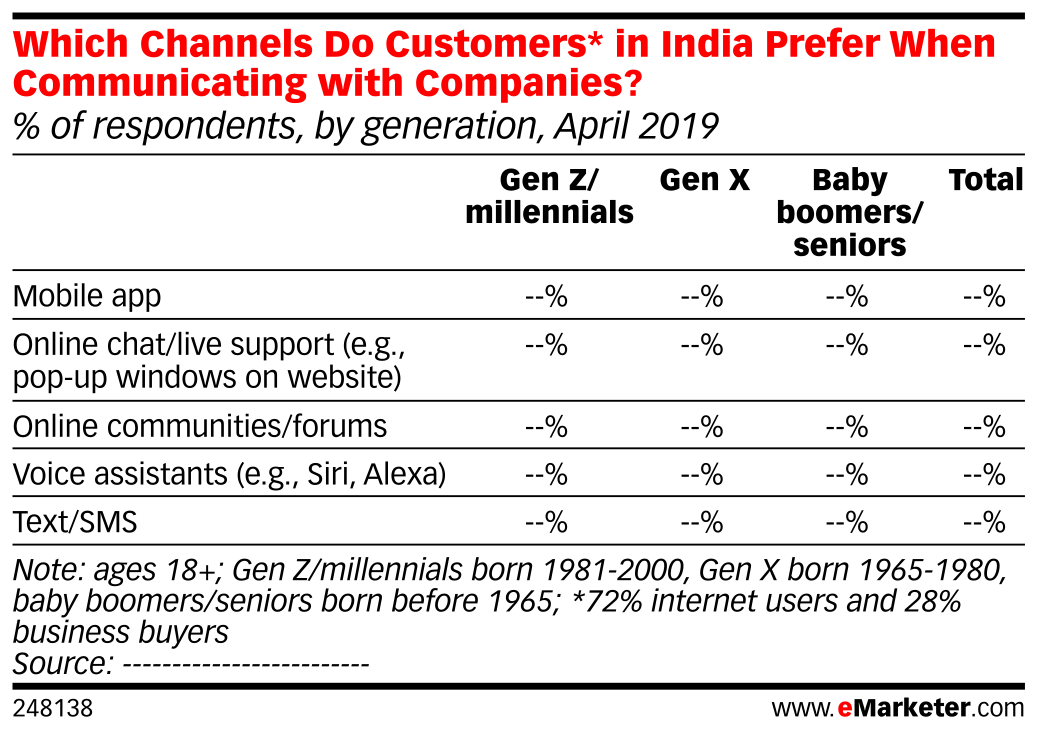 Which Channels Do Customers* in India Prefer When Communicating with Companies? (% of respondents, by generation, April 2019)