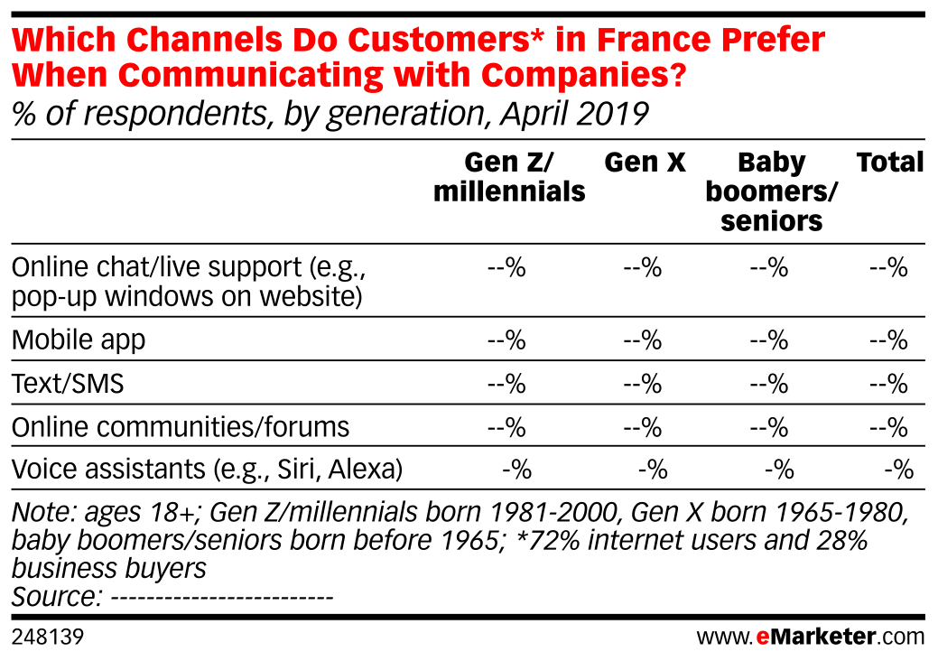 Which Channels Do Customers* in France Prefer When Communicating with Companies? (% of respondents, by generation, April 2019)