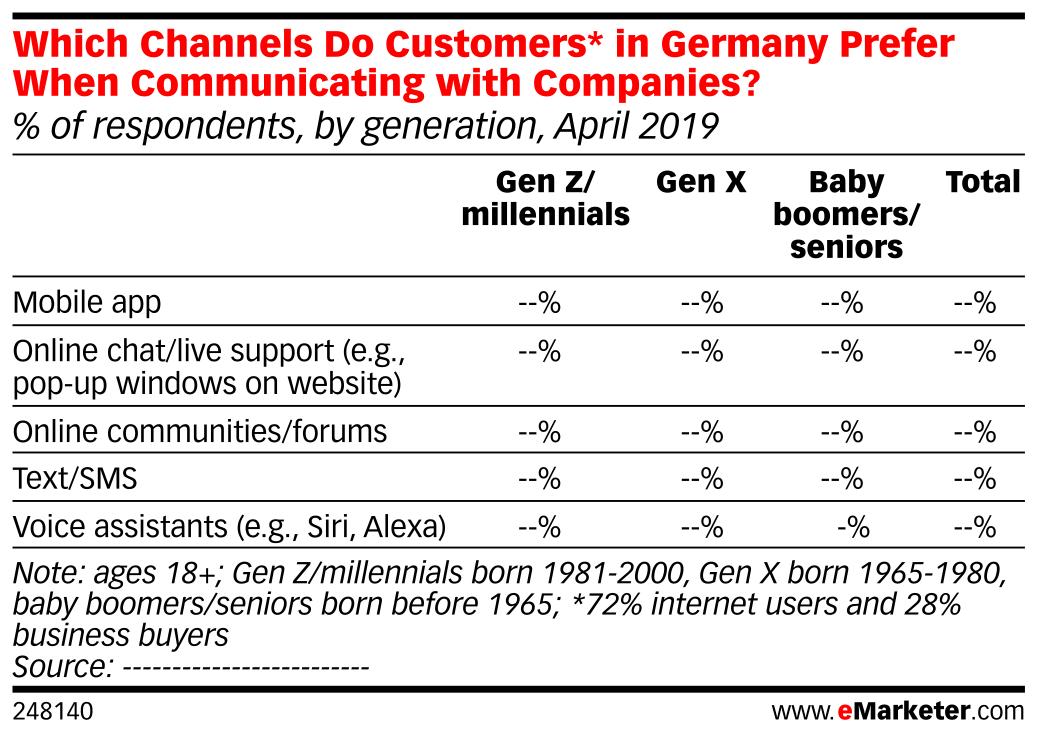Which Channels Do Customers* in Germany Prefer When Communicating with Companies? (% of respondents, by generation, April 2019 )